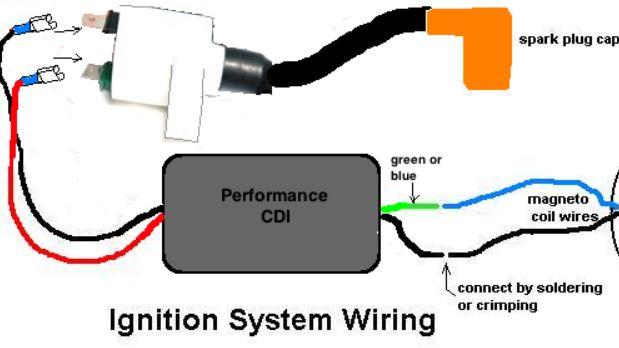 Can I use any CDI unit