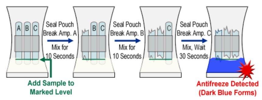 How Antifreeze Works